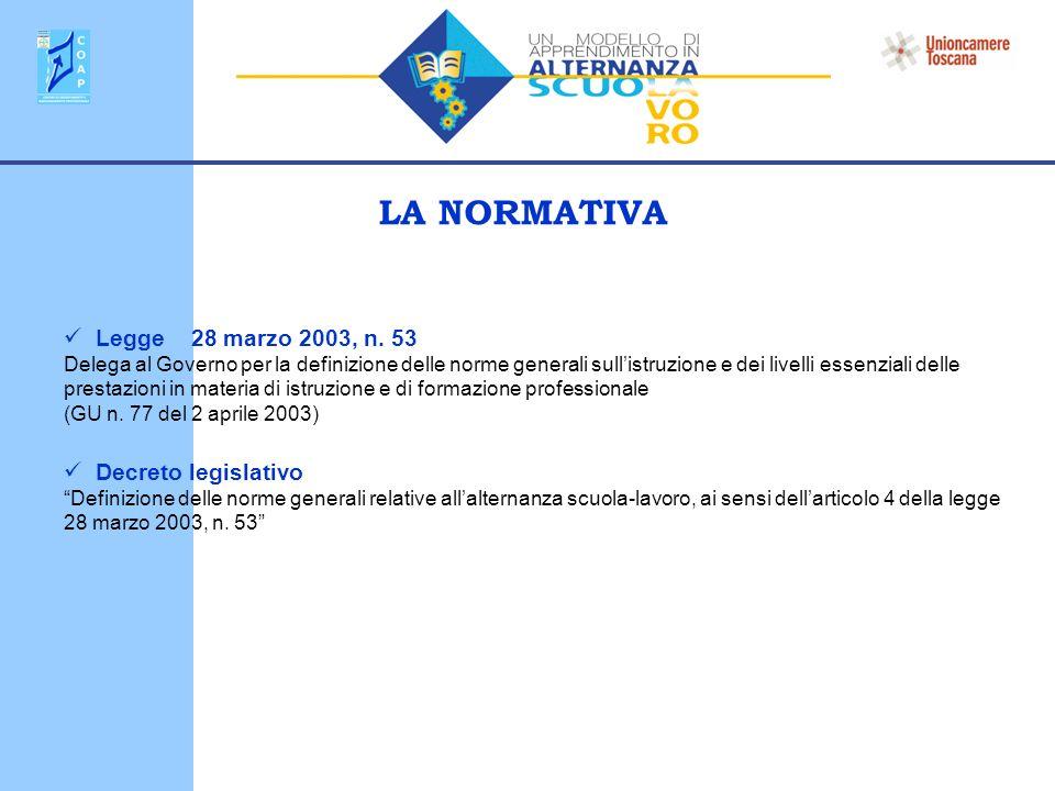 LA NORMATIVA Legge 28 marzo 2003, n.