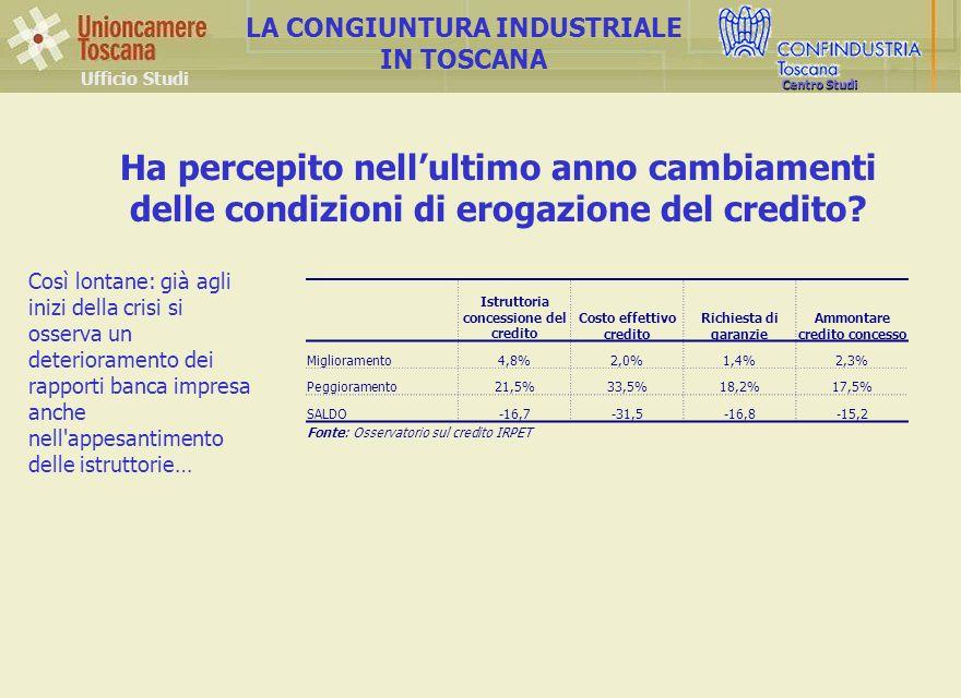 Ufficio Studi LA CONGIUNTURA INDUSTRIALE IN TOSCANA Centro Studi Istruttoria concessione del credito Costo effettivo credito Richiesta di garanzie Ammontare credito concesso Miglioramento4,8%2,0%1,4%2,3% Peggioramento21,5%33,5%18,2%17,5% SALDO-16,7-31,5-16,8-15,2 Fonte: Osservatorio sul credito IRPET Ha percepito nellultimo anno cambiamenti delle condizioni di erogazione del credito.