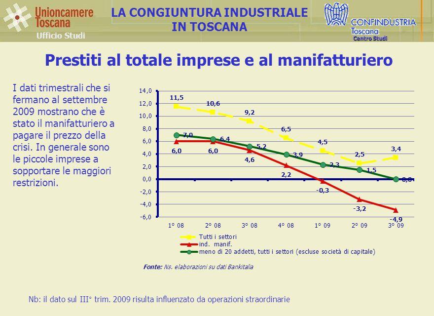Ufficio Studi LA CONGIUNTURA INDUSTRIALE IN TOSCANA Centro Studi Prestiti al totale imprese e al manifatturiero Fonte: Ns.