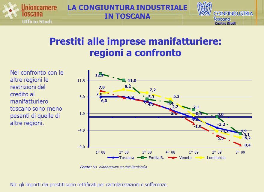 Ufficio Studi LA CONGIUNTURA INDUSTRIALE IN TOSCANA Centro Studi Prestiti alle imprese manifatturiere: regioni a confronto Fonte: Ns.