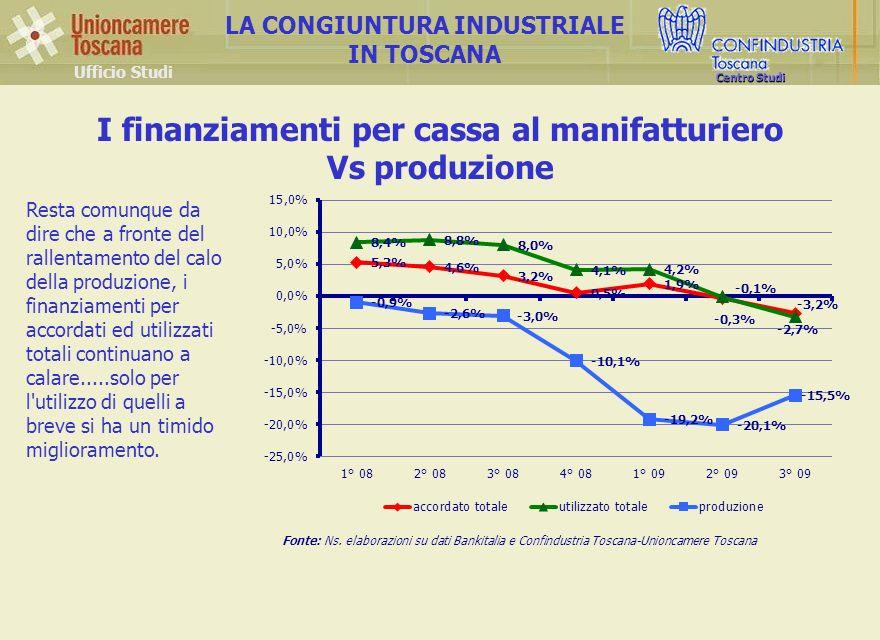 Ufficio Studi LA CONGIUNTURA INDUSTRIALE IN TOSCANA Centro Studi I finanziamenti per cassa al manifatturiero Vs produzione Fonte: Ns.