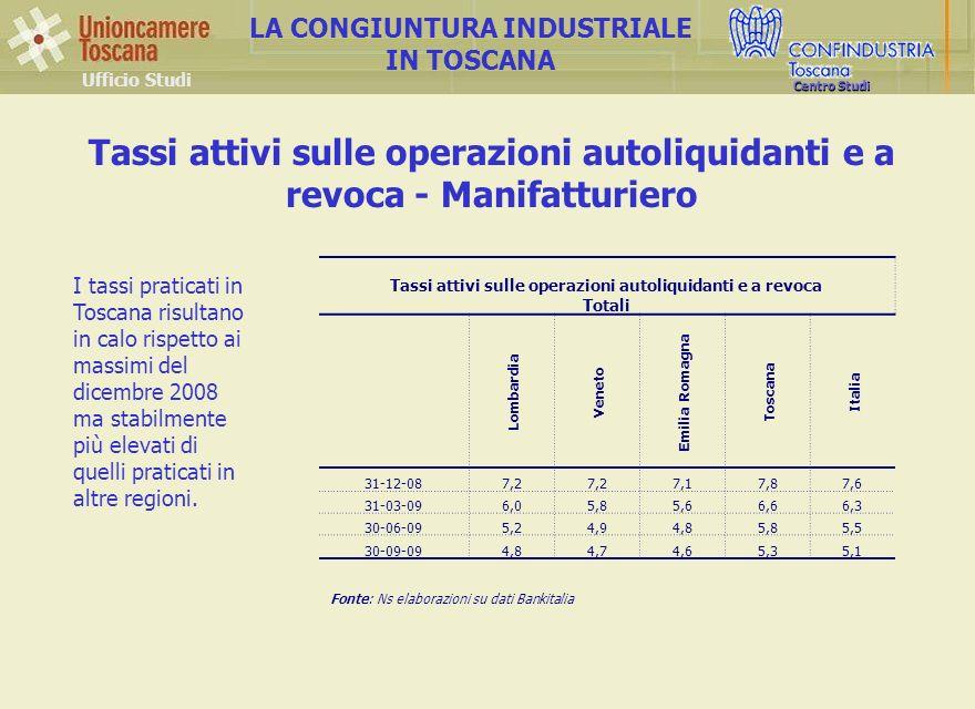 Ufficio Studi LA CONGIUNTURA INDUSTRIALE IN TOSCANA Centro Studi Tassi attivi sulle operazioni autoliquidanti e a revoca Totali Lombardia Veneto Emilia Romagna Toscana Italia 31-12-087,2 7,17,87,6 31-03-096,05,85,66,66,3 30-06-095,24,94,85,85,5 30-09-094,84,74,65,35,1 Tassi attivi sulle operazioni autoliquidanti e a revoca - Manifatturiero Fonte: Ns elaborazioni su dati Bankitalia I tassi praticati in Toscana risultano in calo rispetto ai massimi del dicembre 2008 ma stabilmente più elevati di quelli praticati in altre regioni.