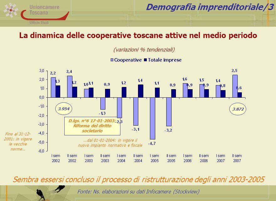 Fonte: Ns. elaborazioni su dati Infocamere (Stockview) Demografia imprenditoriale/3 (variazioni % tendenziali) …dal 01-01-2004: in vigore il nuovo imp