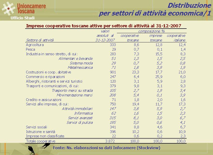 Ufficio Studi Fonte: Ns. elaborazioni su dati Infocamere (Stockview) Distribuzione per settori di attività economica/1