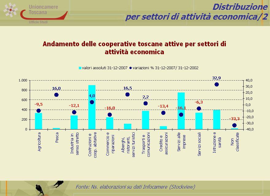 Fonte: Ns. elaborazioni su dati Infocamere (Stockview) Distribuzione per settori di attività economica/2