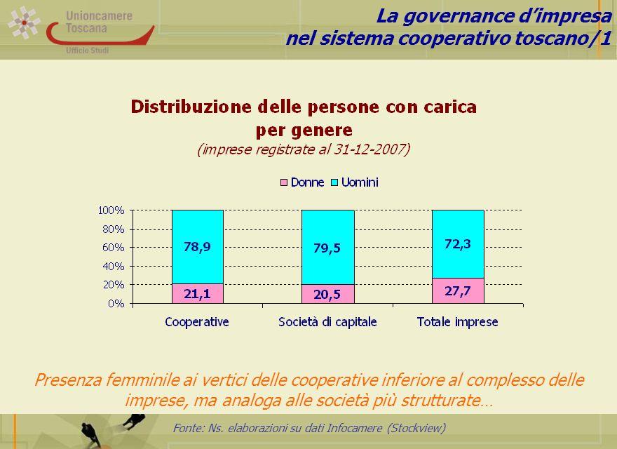 Fonte: Ns. elaborazioni su dati Infocamere (Stockview) La governance dimpresa nel sistema cooperativo toscano/1 Presenza femminile ai vertici delle co