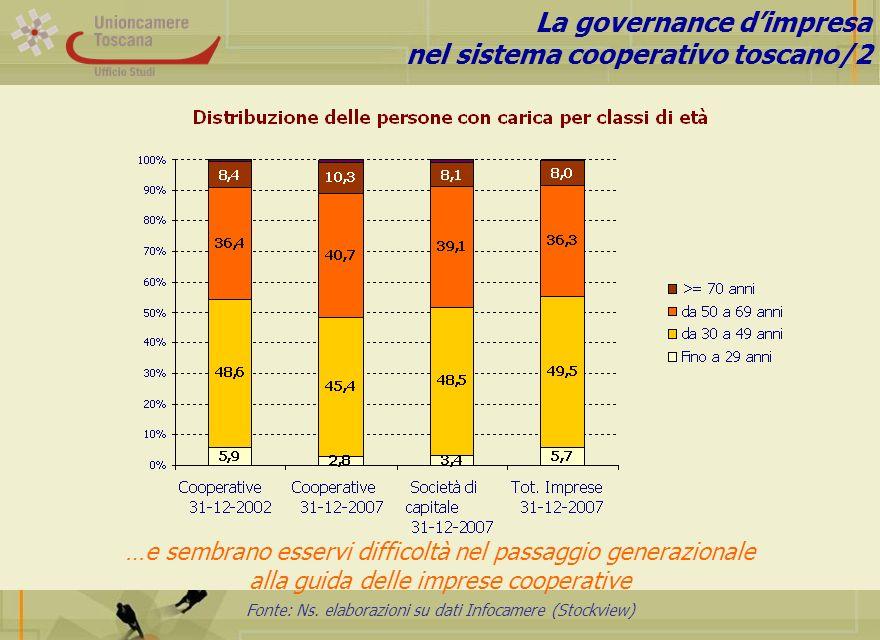 Fonte: Ns. elaborazioni su dati Infocamere (Stockview) La governance dimpresa nel sistema cooperativo toscano/2 …e sembrano esservi difficoltà nel pas