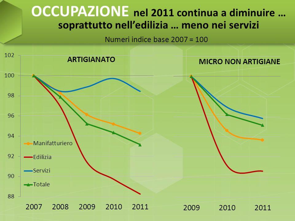 OCCUPAZIONE nel 2011 continua a diminuire … soprattutto nelledilizia … meno nei servizi Numeri indice base 2007 = 100