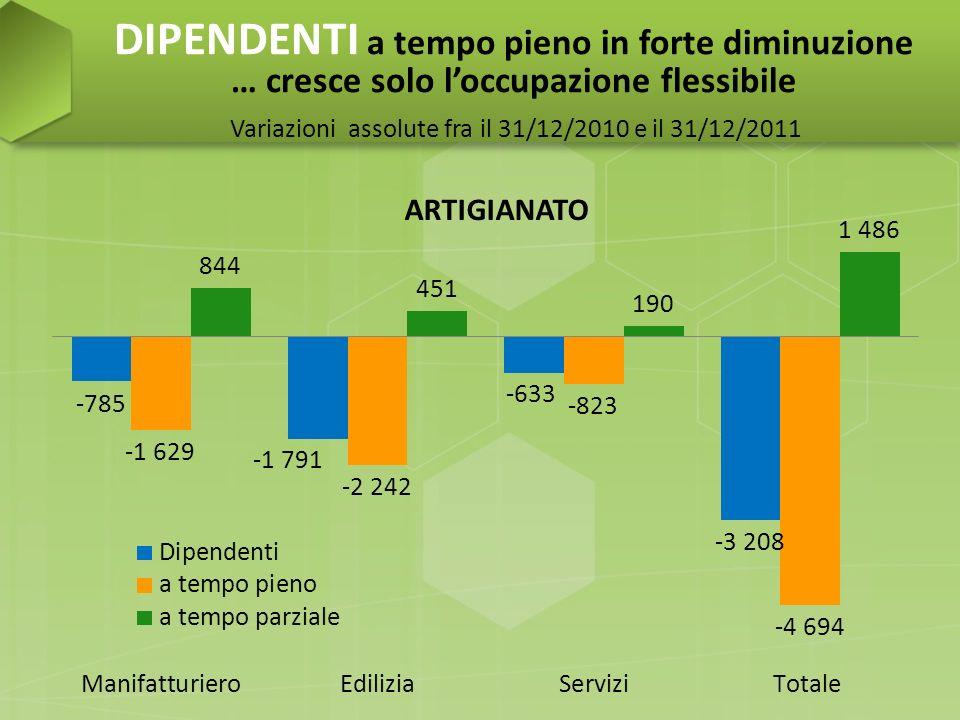 DIPENDENTI a tempo pieno in forte diminuzione … cresce solo loccupazione flessibile Variazioni assolute fra il 31/12/2010 e il 31/12/2011