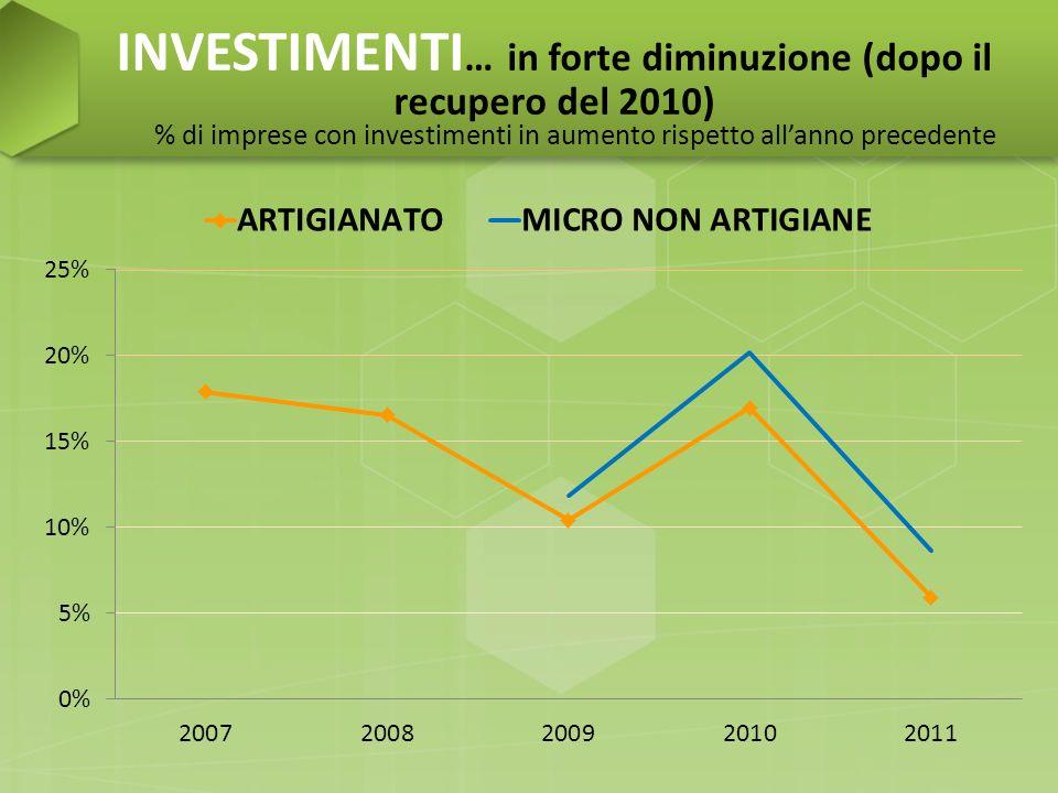 INVESTIMENTI … in forte diminuzione (dopo il recupero del 2010) % di imprese con investimenti in aumento rispetto allanno precedente