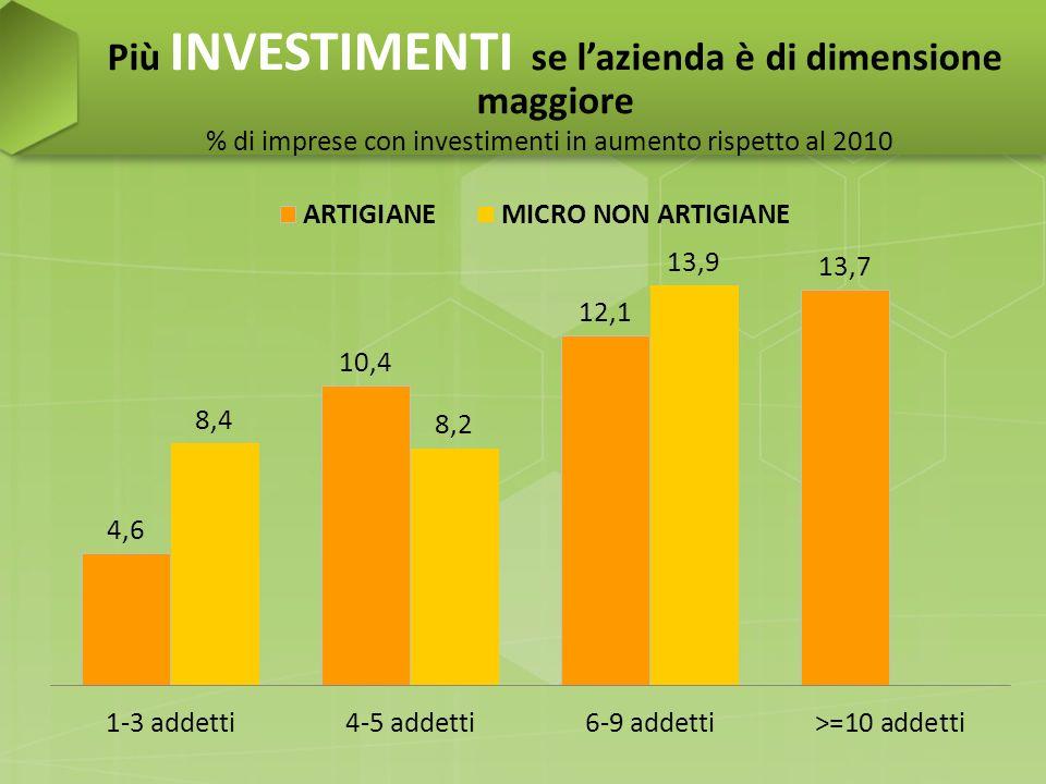 Più INVESTIMENTI se lazienda è di dimensione maggiore % di imprese con investimenti in aumento rispetto al 2010