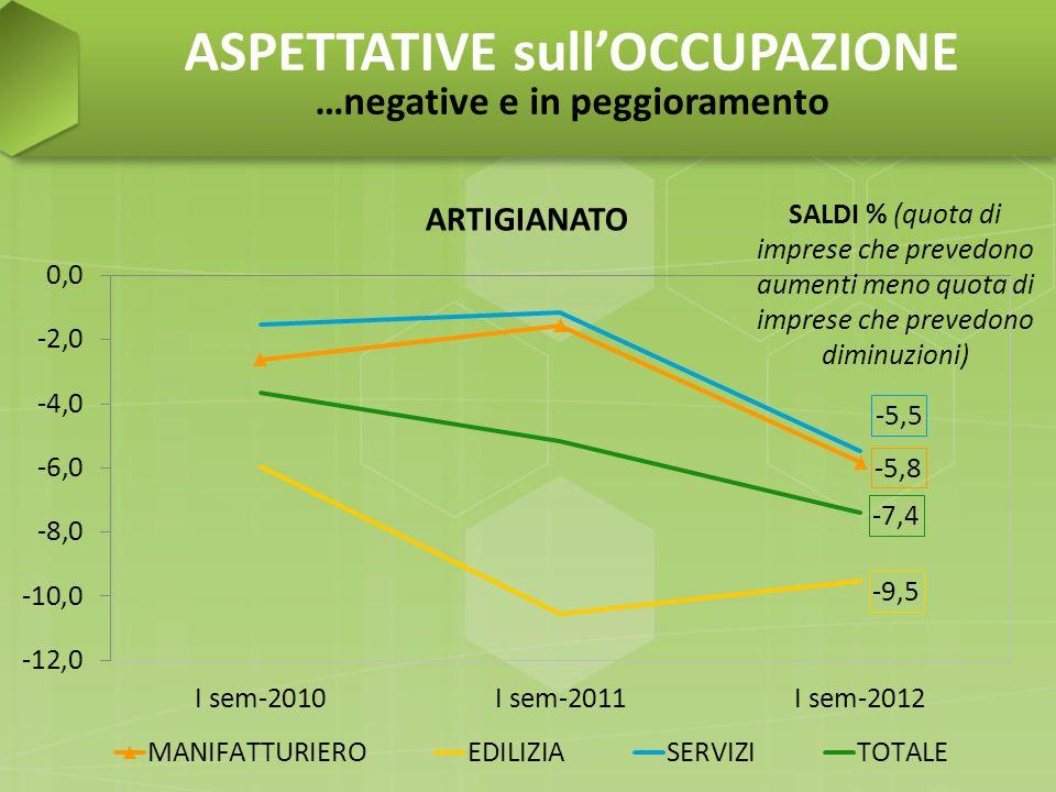 ASPETTATIVE sullOCCUPAZIONE …negative e in peggioramento SALDI % (quota di imprese che prevedono aumenti meno quota di imprese che prevedono diminuzio