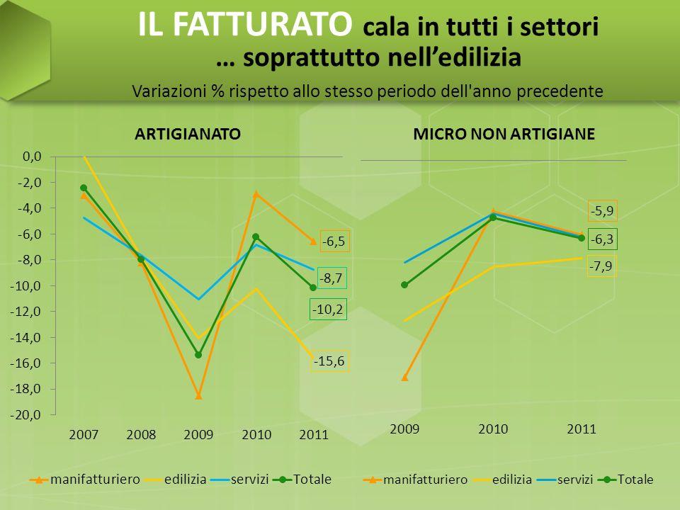 IL FATTURATO cala in tutti i settori … soprattutto nelledilizia Variazioni % rispetto allo stesso periodo dell'anno precedente