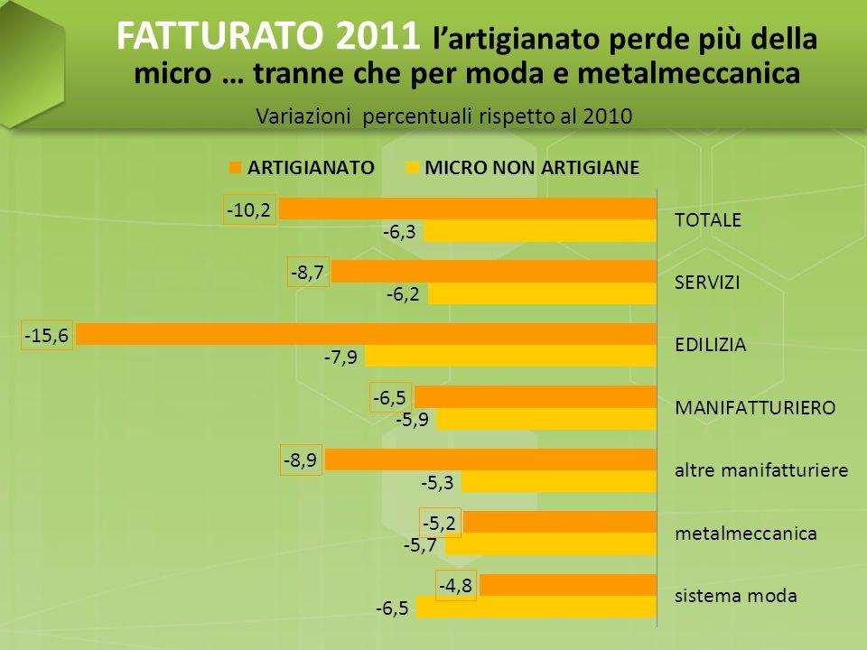 FATTURATO 2011 i comparti più in crisi … Variazioni percentuali rispetto al 2010