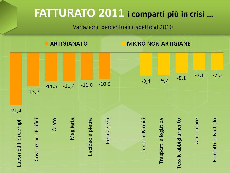 FATTURATO 2011 in entrambi i casi tiene meglio la filiera pelle-concia-calzature Variazioni percentuali rispetto al 2010