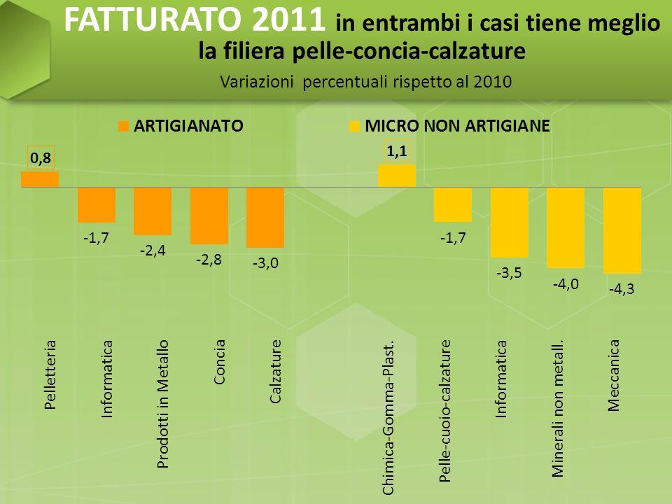 FATTURATO 2011 tutte le province in negativo Variazioni percentuali rispetto al 2010 +5,4% nel distretto pelletteria-calzature del Valdarno Superiore