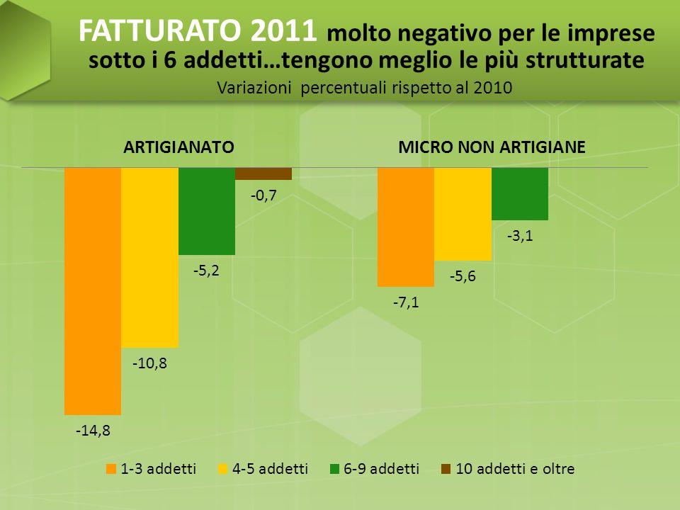 ASPETTATIVE sul FATTURATO …in netto peggioramento SALDI % (quota di imprese che prevedono aumenti meno quota di imprese che prevedono diminuzioni)