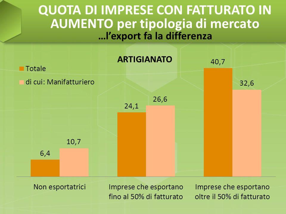 QUOTA DI IMPRESE CON FATTURATO IN AUMENTO per tipologia di mercato …lexport fa la differenza