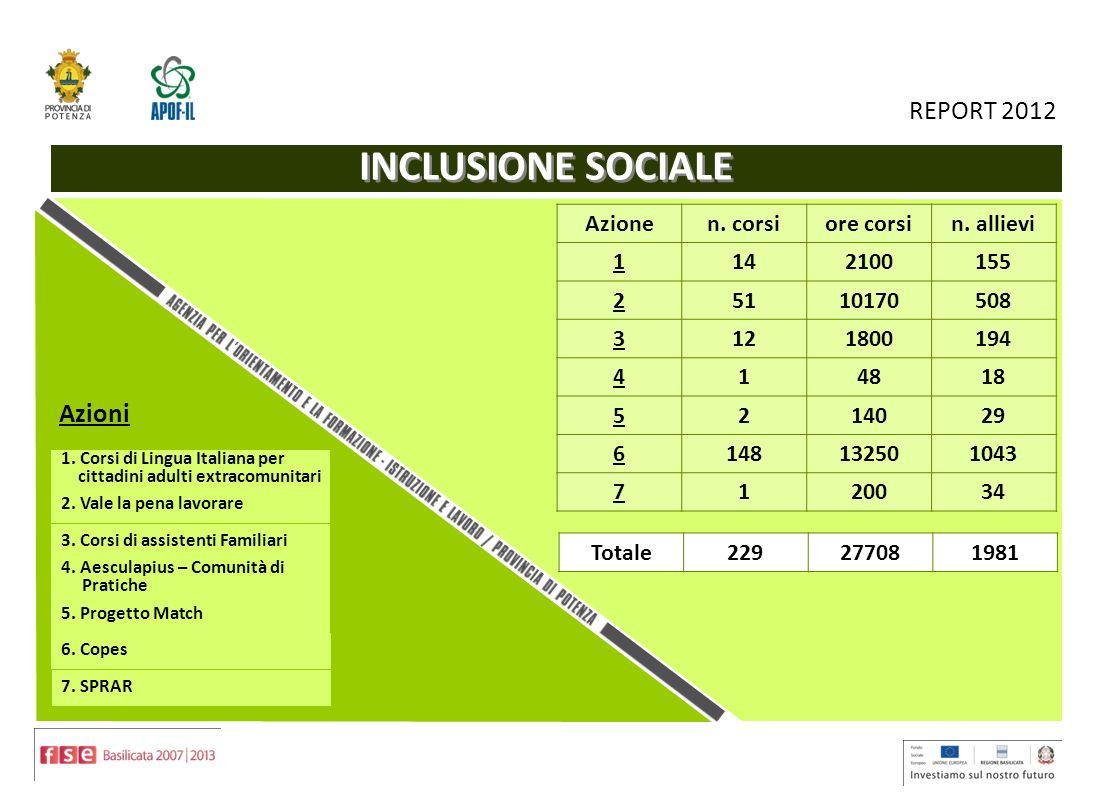 5 REPORT 2012 INCLUSIONE SOCIALE Azioni Azionen. corsiore corsin.