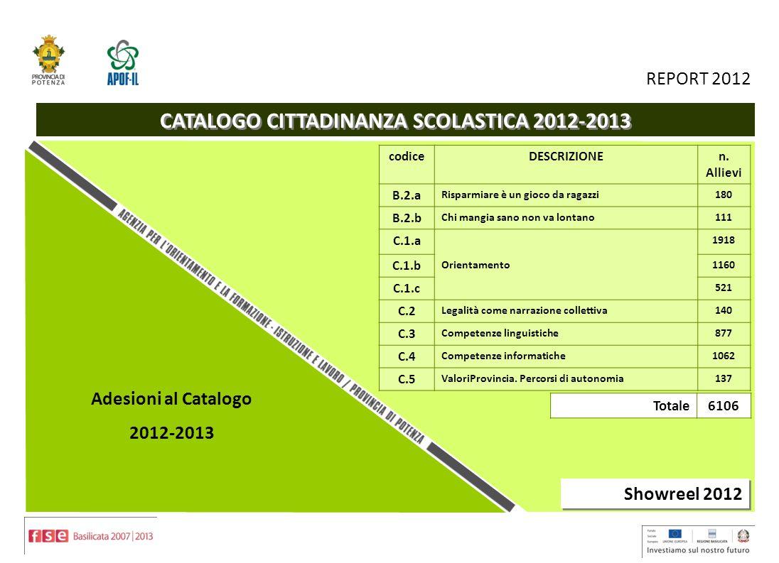 9 REPORT 2012 CATALOGO CITTADINANZA SCOLASTICA 2012-2013 f)n………… servizi rai Showreel 2012 codiceDESCRIZIONEn.