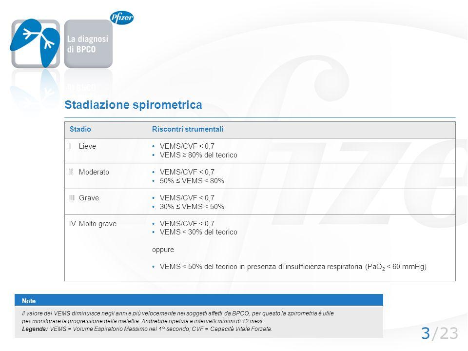 /233 Stadiazione spirometrica StadioRiscontri strumentali I Lieve VEMS/CVF < 0,7 VEMS 80% del teorico IIModeratoVEMS/CVF < 0,7 50% VEMS < 80% IIIGrave