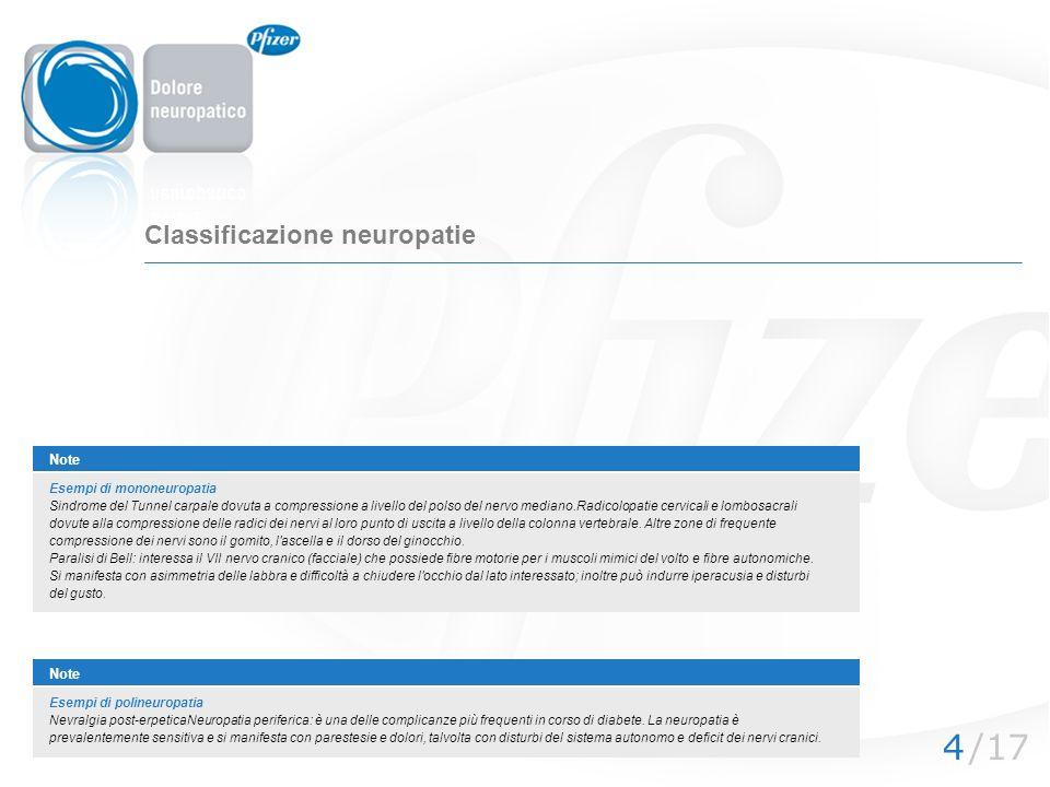 /174 Classificazione neuropatie Note Esempi di polineuropatia Nevralgia post-erpeticaNeuropatia periferica: è una delle complicanze più frequenti in c