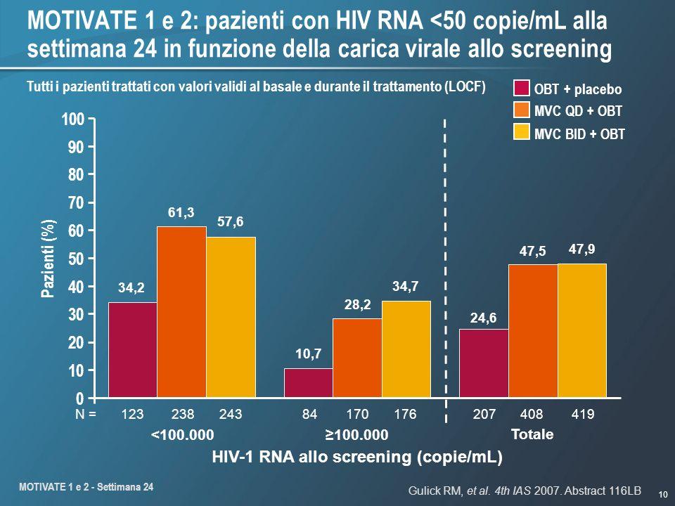 10 MOTIVATE 1 e 2: pazienti con HIV RNA <50 copie/mL alla settimana 24 in funzione della carica virale allo screening HIV-1 RNA allo screening (copie/mL) Tutti i pazienti trattati con valori validi al basale e durante il trattamento (LOCF) MVC QD + OBT MVC BID + OBT OBT + placebo Pazienti (%) Gulick RM, et al.