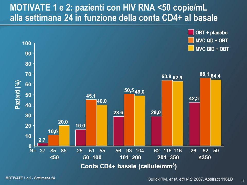 11 MOTIVATE 1 e 2: pazienti con HIV RNA <50 copie/mL alla settimana 24 in funzione della conta CD4+ al basale Conta CD4+ basale (cellule/mm 3 ) Pazienti (%) 350 N= 37 85 85 25 51 55 56 93 104 62 116 116 26 62 59 42,3 28,6 2,7 29,0 16,0 66,1 63,8 50,5 45,1 10,6 64,4 62,9 49,0 40,0 20,0 0 10 20 30 40 50 60 70 80 90 100 <5050–100101–200201–350 MVC QD + OBT MVC BID + OBT OBT + placebo Gulick RM, et al.