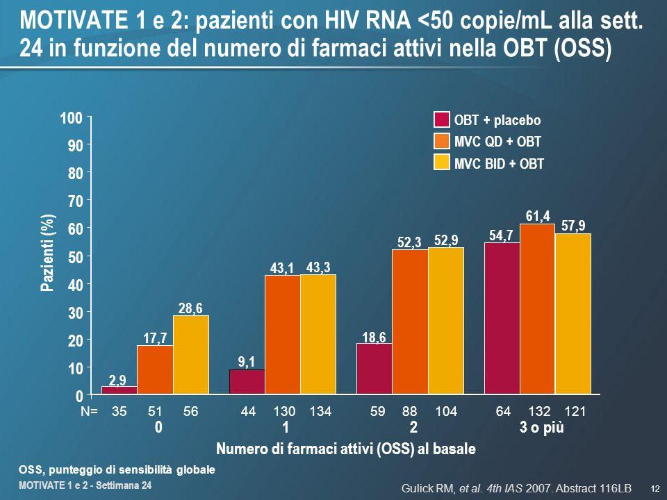 12 MOTIVATE 1 e 2: pazienti con HIV RNA <50 copie/mL alla sett. 24 in funzione del numero di farmaci attivi nella OBT (OSS) MVC QD + OBT MVC BID + OBT