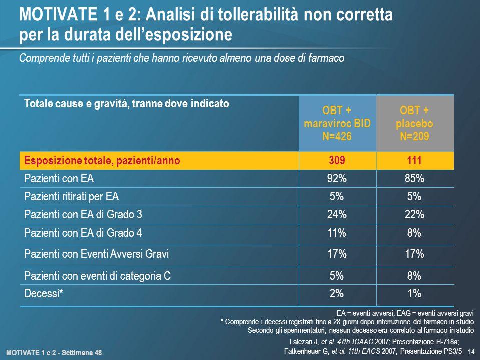 14 MOTIVATE 1 e 2: Analisi di tollerabilità non corretta per la durata dellesposizione 2% 5% 17% 11% 24% 5% 92% 309 OBT + maraviroc BID N=426 111Espos