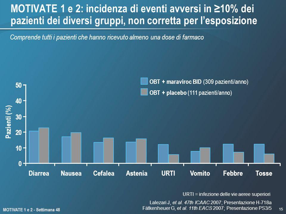 15 0 10 20 30 40 50 Pazienti (%) MOTIVATE 1 e 2: incidenza di eventi avversi in 10% dei pazienti dei diversi gruppi, non corretta per lesposizione URTI = infezione delle vie aeree superiori Comprende tutti i pazienti che hanno ricevuto almeno una dose di farmaco OBT + maraviroc BID (309 pazienti/anno) OBT + placebo (111 pazienti/anno) MOTIVATE 1 e 2 - Settimana 48 Lalezari J, et al.