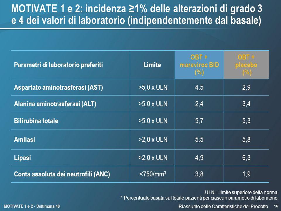 16 MOTIVATE 1 e 2: incidenza 1% delle alterazioni di grado 3 e 4 dei valori di laboratorio (indipendentemente dal basale) ULN = limite superiore della norma * Percentuale basata sul totale pazienti per ciascun parametro di laboratorio MOTIVATE 1 e 2 - Settimana 48 Parametri di laboratorio preferitiLimite OBT + maraviroc BID (%) OBT + placebo (%) Aspartato aminotrasferasi (AST) >5,0 x ULN4,52,9 Alanina aminotrasferasi (ALT) >5,0 x ULN2,43,4 Bilirubina totale >5,0 x ULN5,75,3 Amilasi >2,0 x ULN5,55,8 Lipasi >2,0 x ULN4,96,3 Conta assoluta dei neutrofili (ANC) <750/mm 3 3,81,9 Riassunto delle Caratteristiche del Prodotto