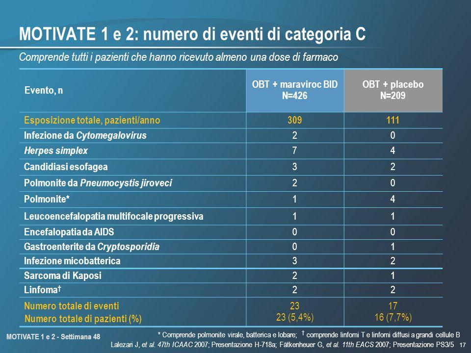 17 Numero totale di pazienti (%) MOTIVATE 1 e 2: numero di eventi di categoria C Evento, n OBT + maraviroc BID N=426 OBT + placebo N=209 Esposizione totale, pazienti/anno309111 Infezione da Cytomegalovirus 20 Herpes simplex 74 Candidiasi esofagea 32 Polmonite da Pneumocystis jiroveci 20 Polmonite* 14 Leucoencefalopatia multifocale progressiva 11 Encefalopatia da AIDS 00 Gastroenterite da Cryptosporidia 01 Infezione micobatterica 32 Sarcoma di Kaposi 21 Linfoma 22 Numero totale di eventi 23 23 (5,4%) 17 16 (7,7%) Comprende tutti i pazienti che hanno ricevuto almeno una dose di farmaco MOTIVATE 1 e 2 - Settimana 48 * Comprende polmonite virale, batterica e lobare; comprende linfomi T e linfomi diffusi a grandi cellule B Lalezari J, et al.
