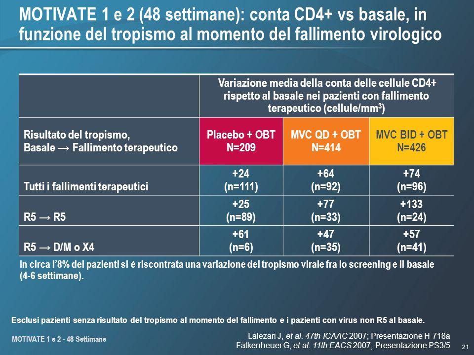 21 MOTIVATE 1 e 2 (48 settimane): conta CD4+ vs basale, in funzione del tropismo al momento del fallimento virologico Variazione media della conta delle cellule CD4+ rispetto al basale nei pazienti con fallimento terapeutico (cellule/mm 3 ) Risultato del tropismo, Basale Fallimento terapeutico Placebo + OBT N=209 MVC QD + OBT N=414 MVC BID + OBT N=426 Tutti i fallimenti terapeutici +24 (n=111) +64 (n=92) +74 (n=96) R5 +25 (n=89) +77 (n=33) +133 (n=24) R5 D/M o X4 +61 (n=6) +47 (n=35) +57 (n=41) Esclusi pazienti senza risultato del tropismo al momento del fallimento e i pazienti con virus non R5 al basale.