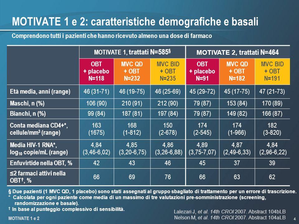 4 MOTIVATE 1 e 2: caratteristiche demografiche e basali MOTIVATE 1, trattati N=585 § MOTIVATE 2, trattati N=464 OBT + placebo N=118 MVC QD + OBT N=232 MVC BID + OBT N=235 OBT + placebo N=91 MVC QD + OBT N=182 MVC BID + OBT N=191 Età media, anni (range) 46 (31-71)46 (19-75)46 (25-69)45 (29-72)45 (17-75)47 (21-73) Maschi, n (%) 106 (90)210 (91)212 (90)79 (87)153 (84)170 (89) Bianchi, n (%) 99 (84)187 (81)197 (84)79 (87)149 (82)166 (87) Conta mediana CD4+*, cellule/mm 3 (range) 163 (1675) 168 (1-812) 150 (2-678) 174 (2-545) 174 (1-966) 182 (3-820) Media HIV-1 RNA*, log 10 copie/mL (range) 4,84 (3,46-6,02) 4,85 (3,20-6,75) 4,86 (3,26-6,88) 4,89 (3,75-7,07) 4,87 (2,49-6,33) 4,84 (2,96-6,22) Enfuvirtide nella OBT, % 424346453739 2 farmaci attivi nella OBT, % 666976666362 Comprendono tutti i pazienti che hanno ricevuto almeno una dose di farmaco § Due pazienti (1 MVC QD, 1 placebo) sono stati assegnati al gruppo sbagliato di trattamento per un errore di trascrizione.
