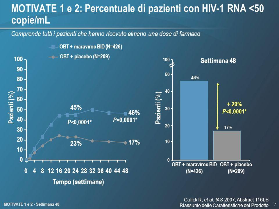 7 0 10 20 30 40 50 60 70 80 90 100 Tempo (settimane) 46% 17% OBT + placebo (N=209) OBT + maraviroc BID (N=426) MOTIVATE 1 e 2: Percentuale di pazienti con HIV-1 RNA <50 copie/mL MOTIVATE 1 e 2 - Settimana 48 P <0,0001* 23% 45% P <0,0001* 04812162024283236404448 Comprende tutti i pazienti che hanno ricevuto almeno una dose di farmaco Pazienti (%) 46% 17% 0 20 30 50 100 10 40 + 29% P <0,0001* Pazienti (%) OBT + maraviroc BID (N=426) OBT + placebo (N=209) Settimana 48 Gulick R, et al.