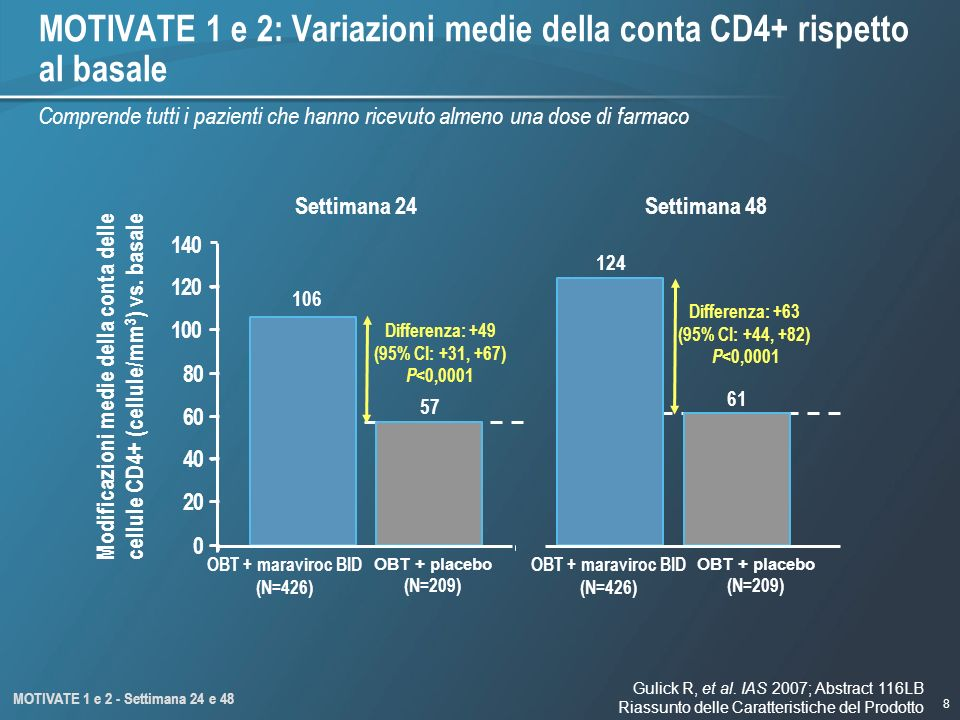 8 Modificazioni medie della conta delle cellule CD4+ (cellule/mm 3 ) vs. basale OBT + placebo (N=209) Differenza: +63 (95% CI: +44, +82) P <0,0001 Dif