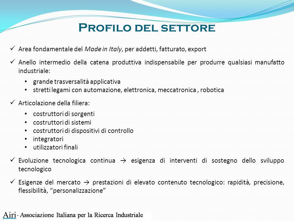 Profilo del settore Area fondamentale del Made in Italy, per addetti, fatturato, export Anello intermedio della catena produttiva indispensabile per p