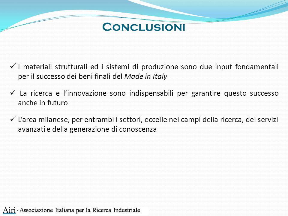 Conclusioni I materiali strutturali ed i sistemi di produzione sono due input fondamentali per il successo dei beni finali del Made in Italy La ricerca e linnovazione sono indispensabili per garantire questo successo anche in futuro Larea milanese, per entrambi i settori, eccelle nei campi della ricerca, dei servizi avanzati e della generazione di conoscenza