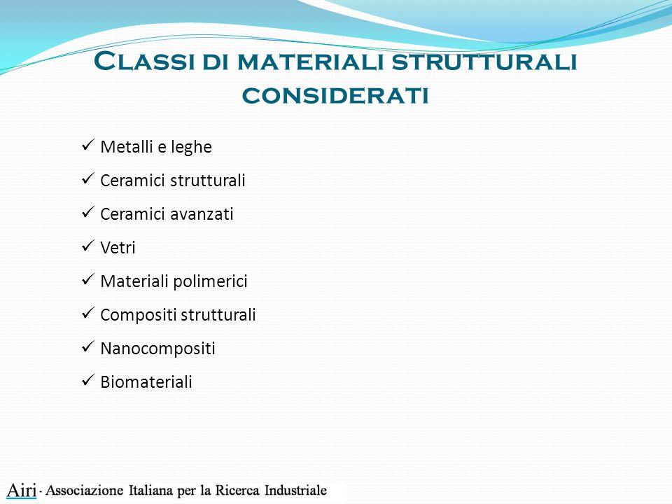 Classi di materiali strutturali considerati Metalli e leghe Ceramici strutturali Ceramici avanzati Vetri Materiali polimerici Compositi strutturali Nanocompositi Biomateriali