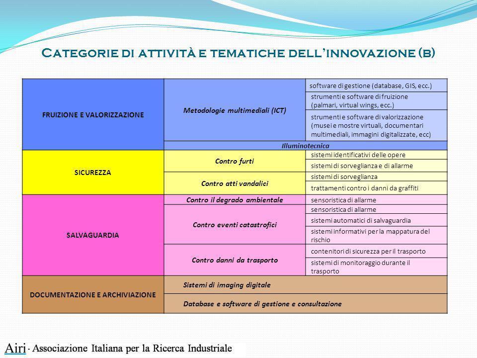 Categorie di attività e tematiche dellinnovazione (b) FRUIZIONE E VALORIZZAZIONE Metodologie multimediali (ICT) software di gestione (database, GIS, e