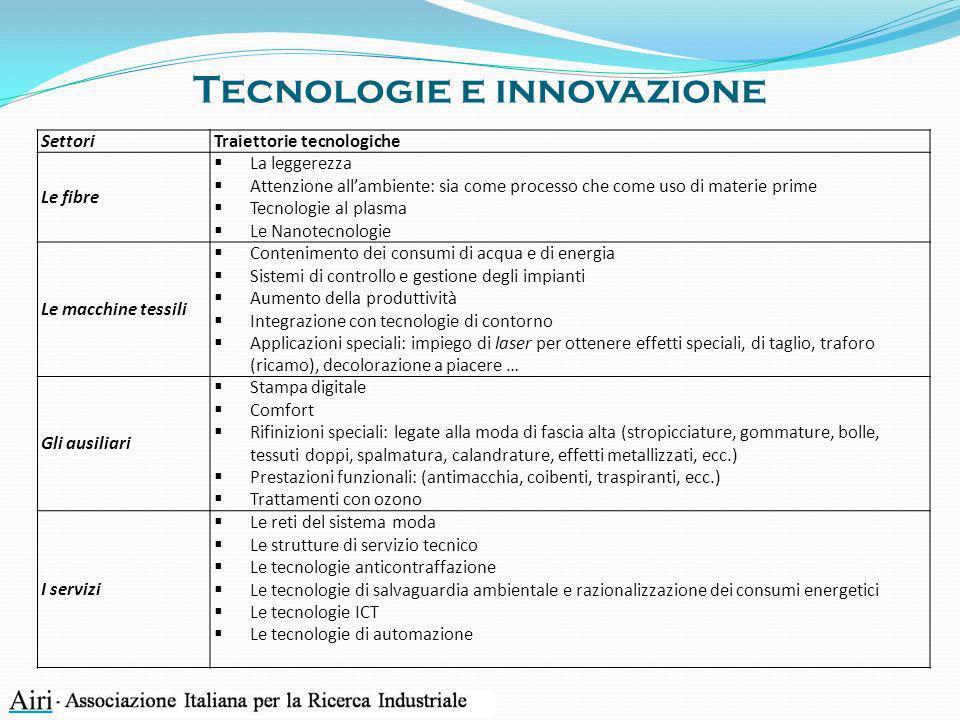 Tecnologie e innovazione SettoriTraiettorie tecnologiche Le fibre La leggerezza Attenzione allambiente: sia come processo che come uso di materie prim