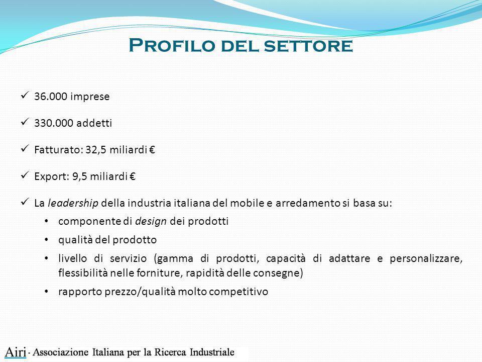 Profilo del settore 36.000 imprese 330.000 addetti Fatturato: 32,5 miliardi Export: 9,5 miliardi La leadership della industria italiana del mobile e a
