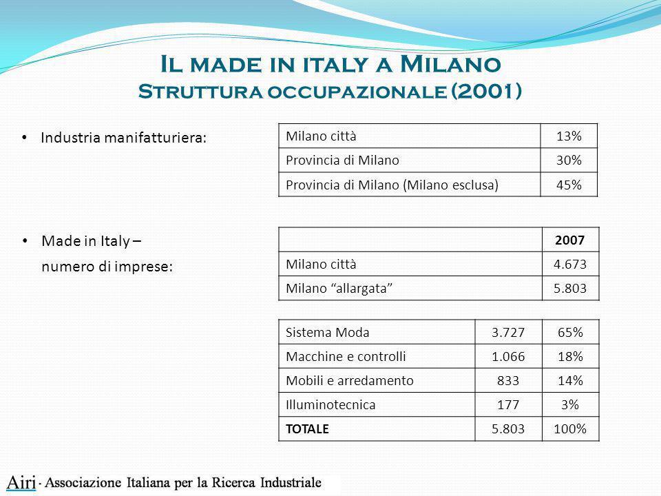 Il made in italy a Milano Struttura occupazionale (2001) Industria manifatturiera: Milano città13% Provincia di Milano30% Provincia di Milano (Milano