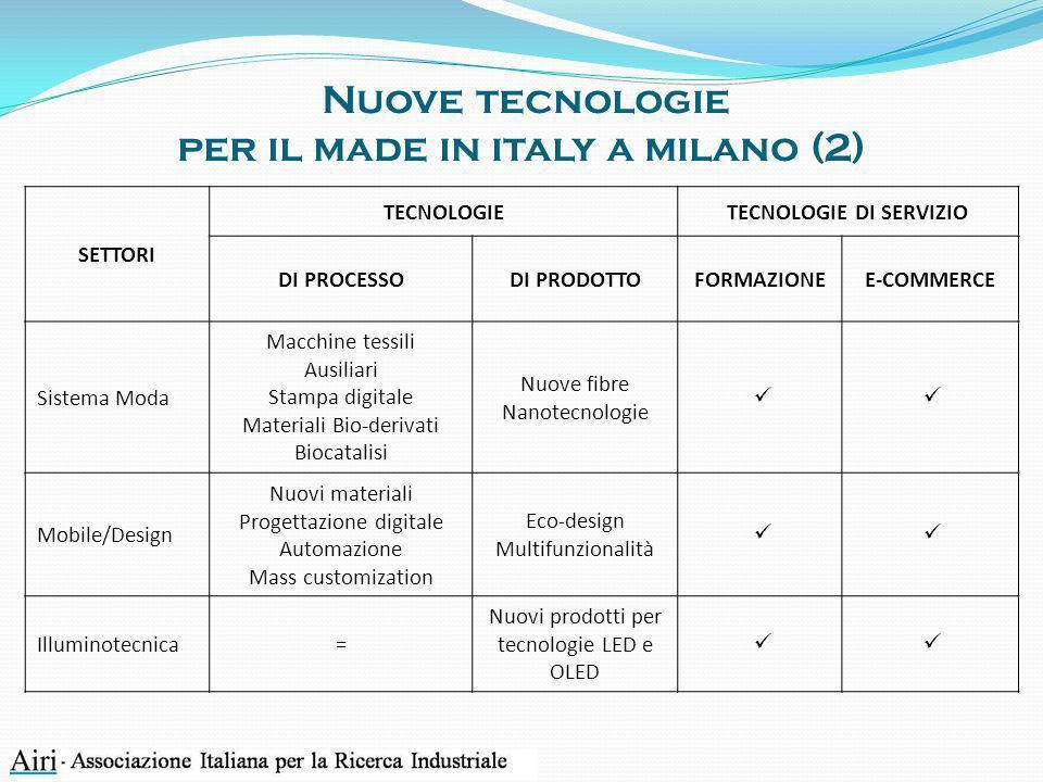 Nuove tecnologie per il made in italy a milano (2) SETTORI TECNOLOGIETECNOLOGIE DI SERVIZIO DI PROCESSODI PRODOTTOFORMAZIONEE-COMMERCE Sistema Moda Ma
