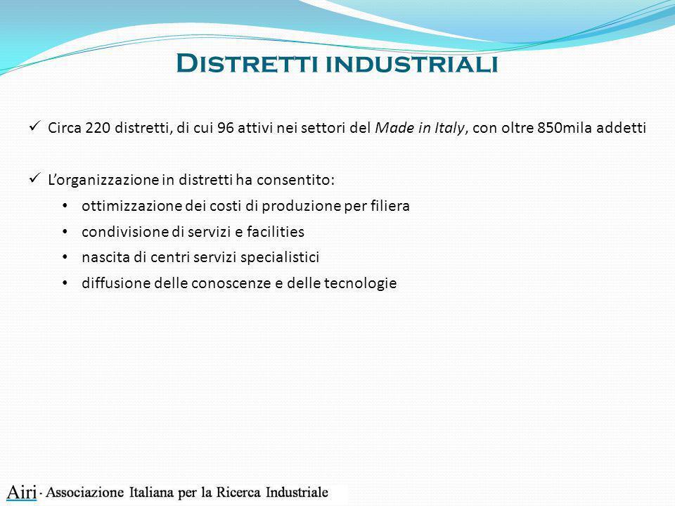 SETTORI T OTALE ( MILIONI )% Alimentare83,11,6 Tessile40,00,8 Abbigliamento13,10,2 Pelli e cuoio15,50,3 Mobili51,41,0 Macchine e impianti798,215,2 SubTotale Made in Italy1.001,319,1 Altre Manifatturiere4.243,080,9 Totale Industria manifatturiera5.244,3100,0 Spesa per R&S delle imprese per attività economica (2004)