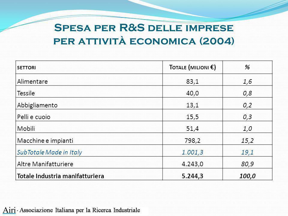 La contraddizione del Made in Italy: innovazione senza ricerca Come spiegare questa contraddizione.