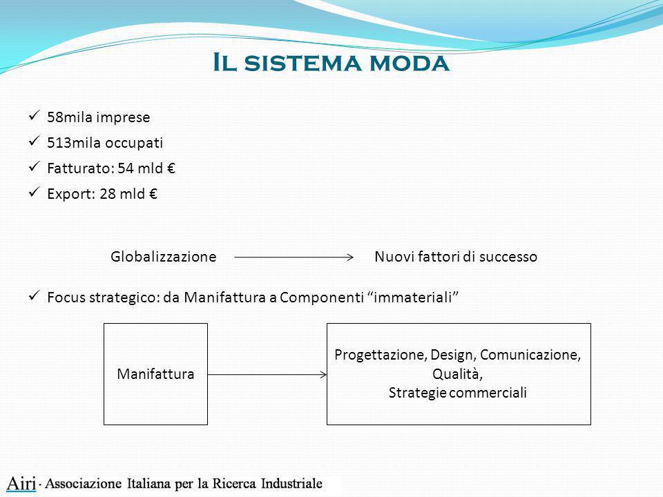 Il sistema moda 58mila imprese 513mila occupati Fatturato: 54 mld Export: 28 mld Focus strategico: da Manifattura a Componenti immateriali Manifattura