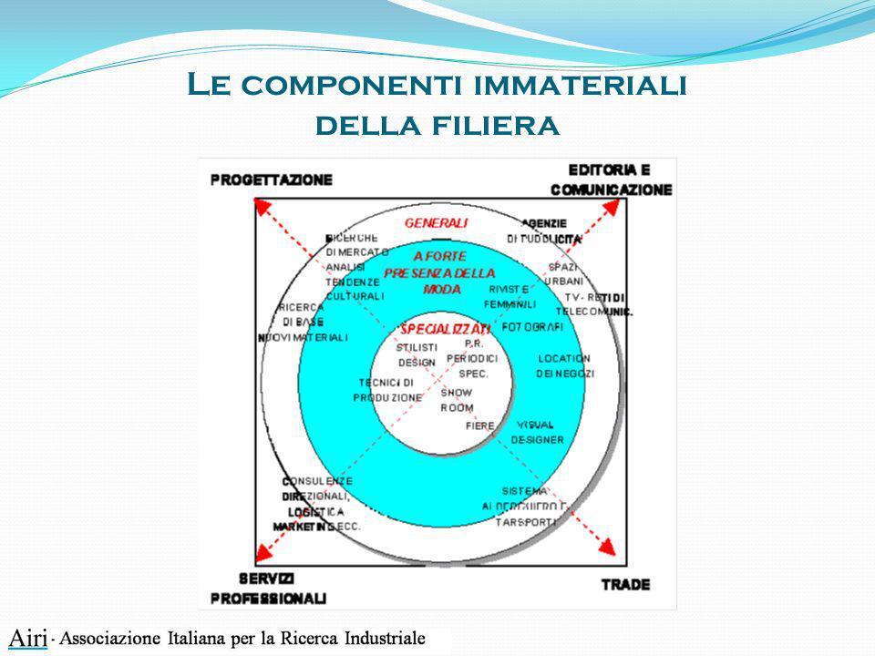 Le componenti immateriali della filiera