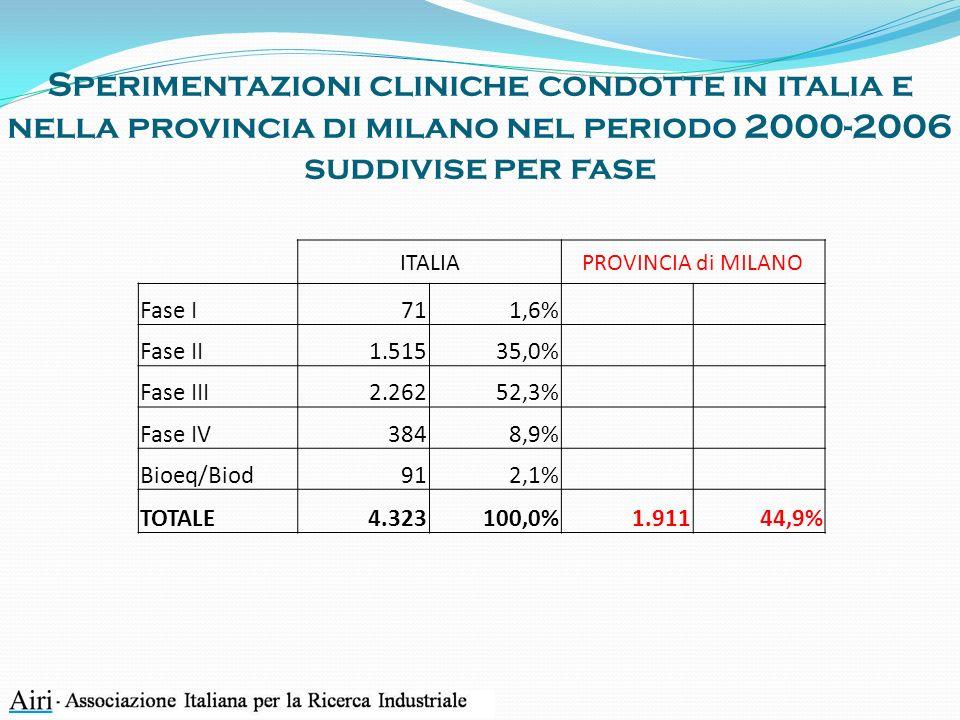 Sperimentazioni cliniche condotte in italia e nella provincia di milano nel periodo 2000-2006 suddivise per fase ITALIAPROVINCIA di MILANO Fase I711,6